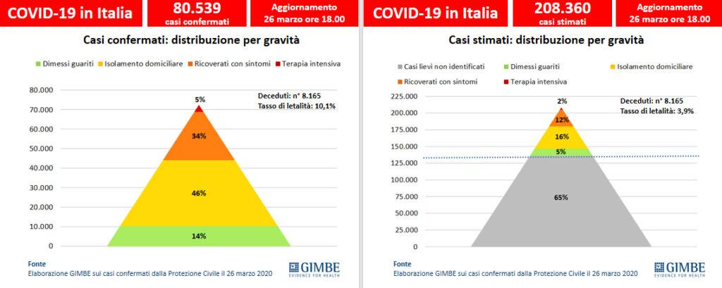 I casi confermati al 26 marzo sono 80.539, ma quanti sono davvero i casi di infezione da coronavirus in Italia?