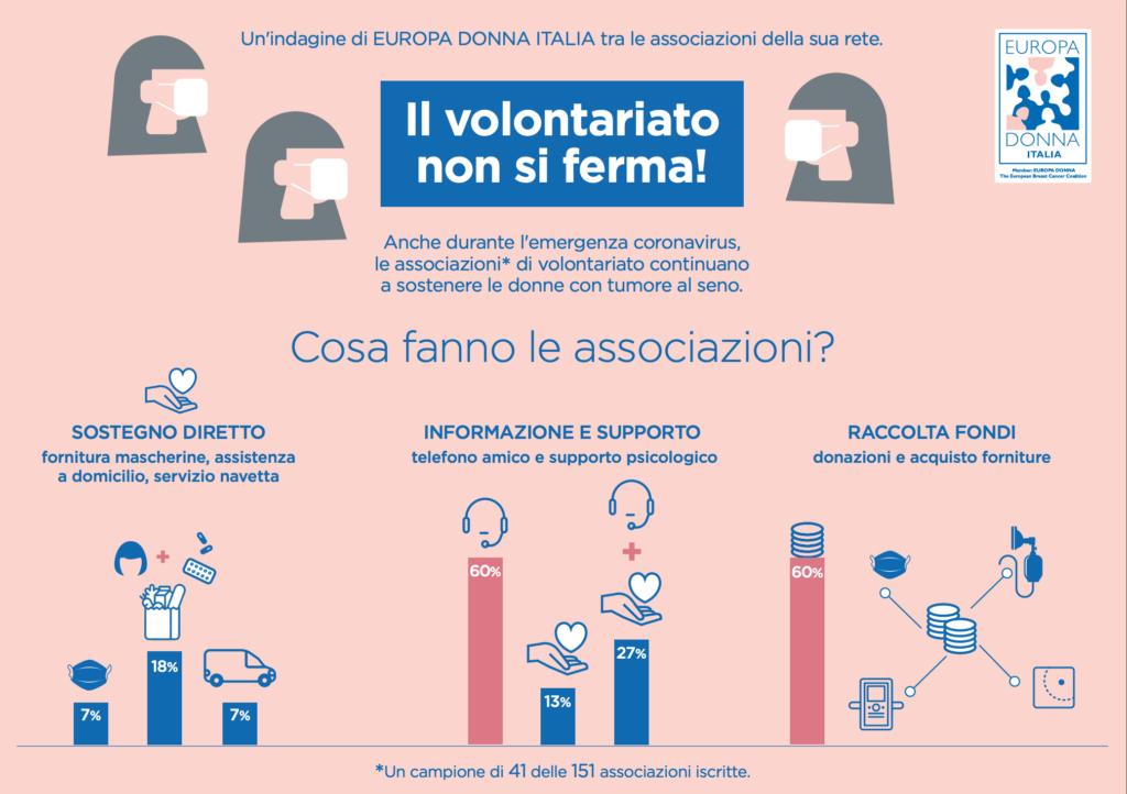 Il volontariato non si ferma - Europa Donna Italia